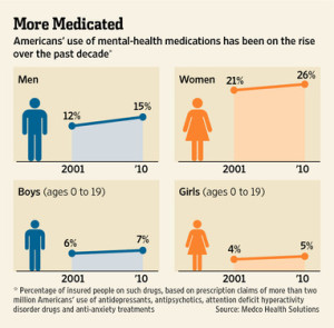 Americans use of mental illness medications has been on the rise.