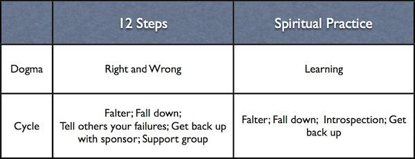 12-steps-step-8-spiritual-practice