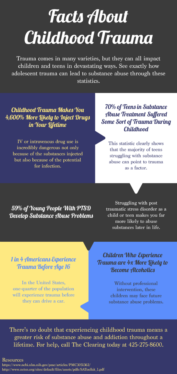 Facts About Childhood Trauma
