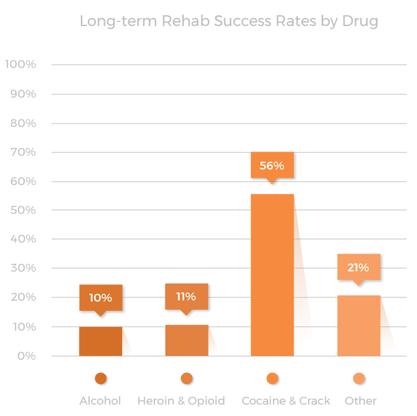 Long-term rehab success rates by drug graph