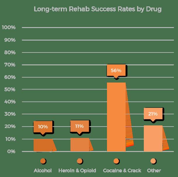 Long-term rehab success rates by drug graph