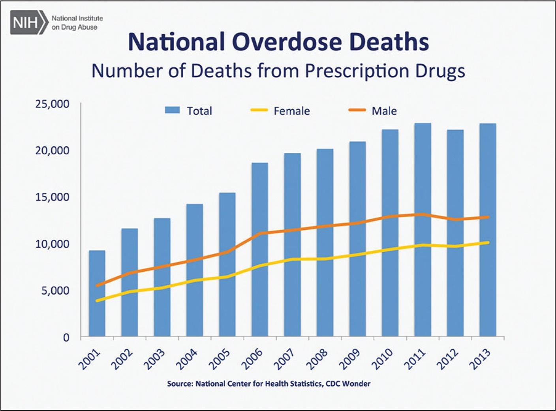 escalating-opioid-crisis