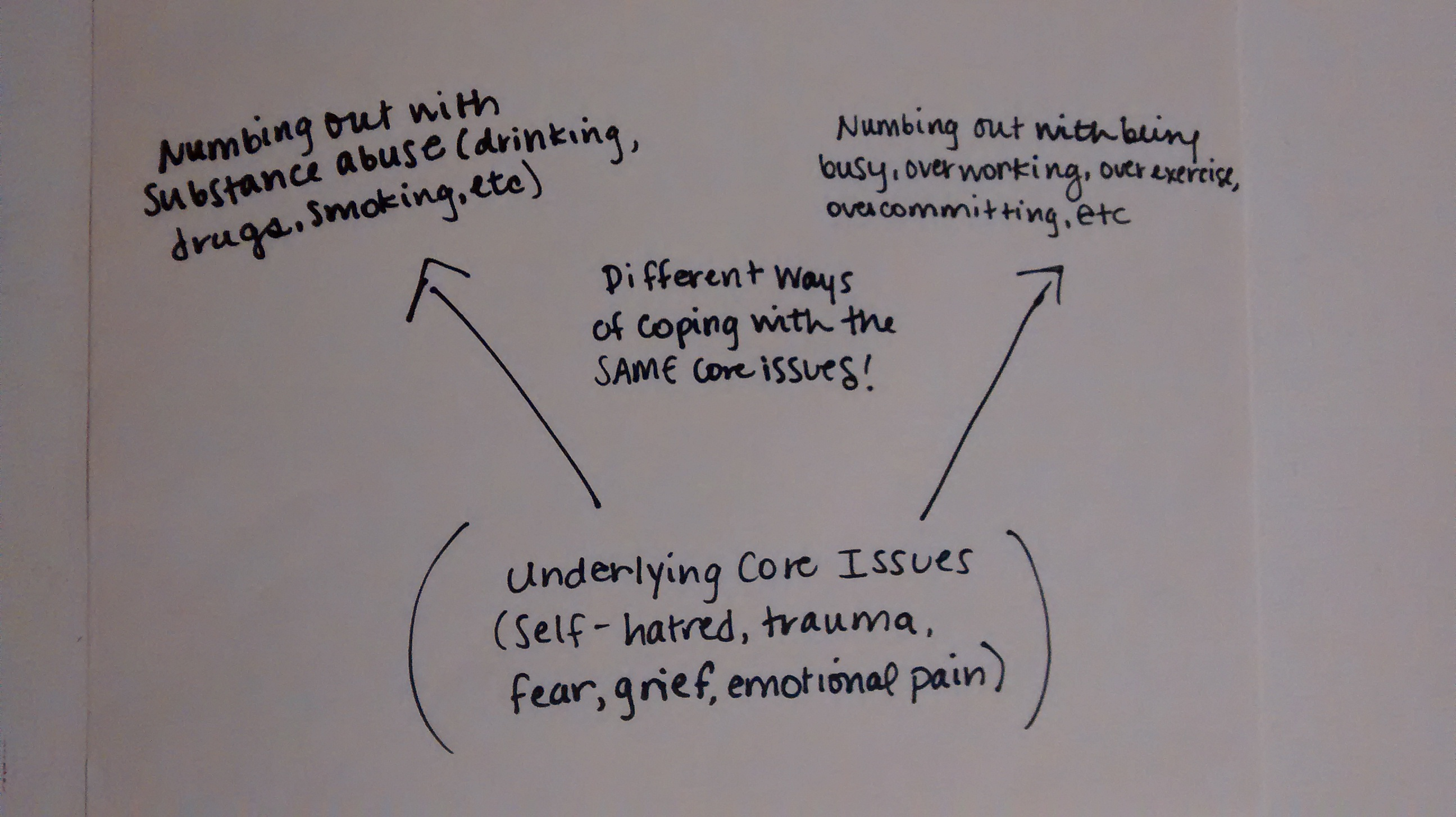 Underlying-Core-Issues-Addiction