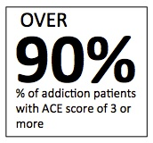 percent-adverse-childhood-experiences