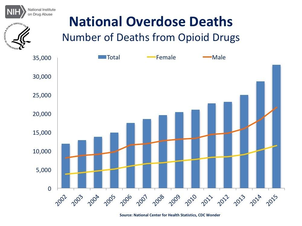 opioid-epidemic-trends