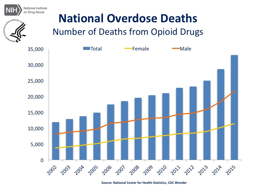 opioid-epidemic-trends
