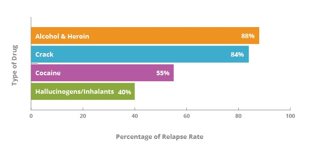heroin-relapse-rate
