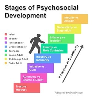 graphic relating to Printable Erikson's Stages of Development identify erikson levels -