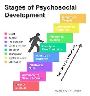 stages-psychosocial-development